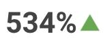 534% Increase